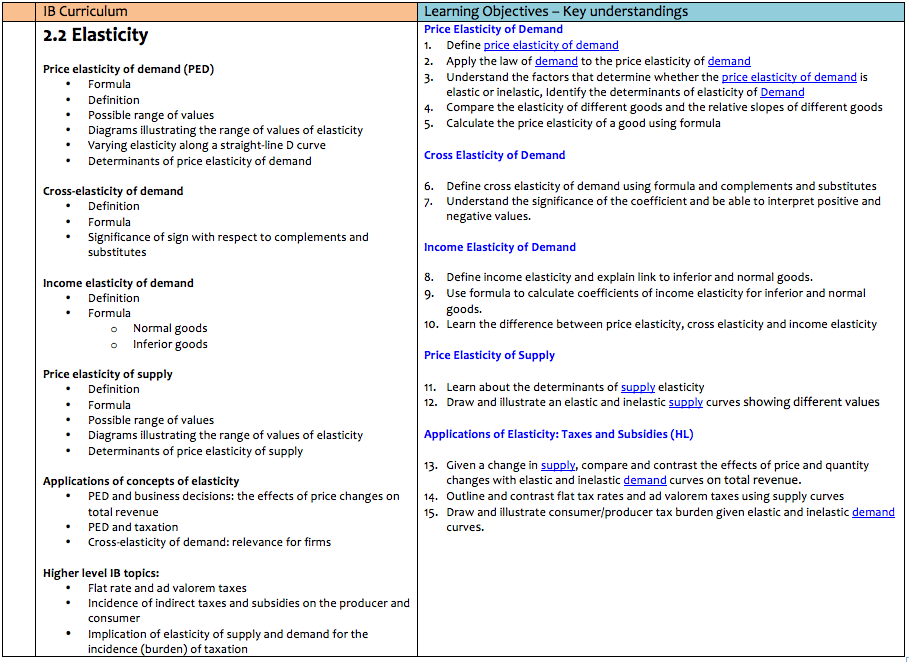 An Economics Teacher using simple IT for lesson planning – Sample Unit Plan