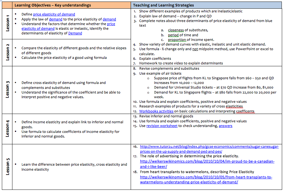 summative assessment template - an economics teacher using simple it for lesson planning