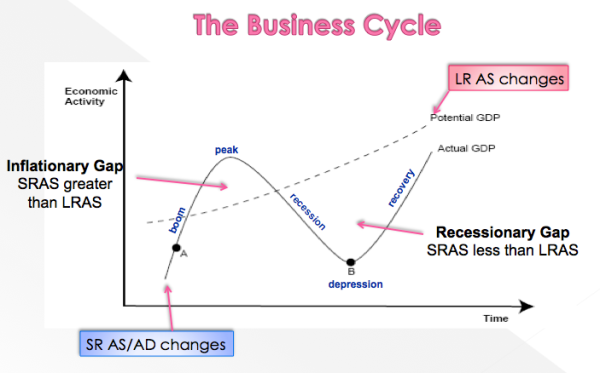 the business cycle aggregate demand supply Chapter 15 aggregate demand and aggregate supply  fluctuations in the economy are often called the business cycle  definition of model of aggregate demand and .