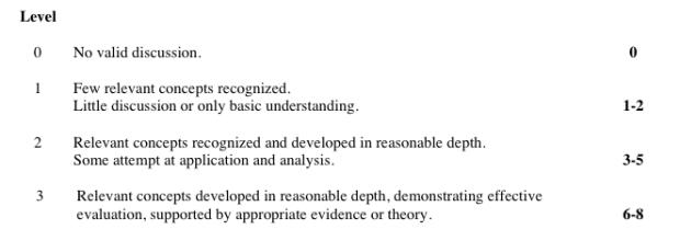 ib economics essay questions
