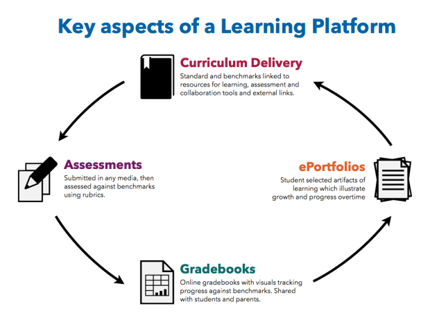 Learning Platforms - ideas and inspiration.002