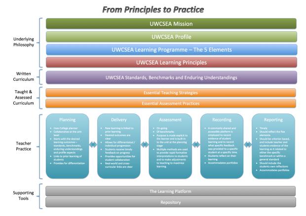 Overview of UWCSEA Teacher Practice v3 (3)